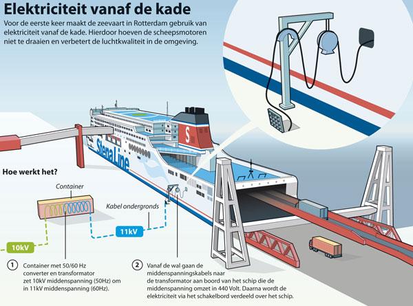 Walstroom Stena Line